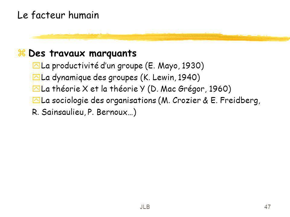 JLB47 Le facteur humain zDes travaux marquants yLa productivité dun groupe (E. Mayo, 1930) yLa dynamique des groupes (K. Lewin, 1940) yLa théorie X et