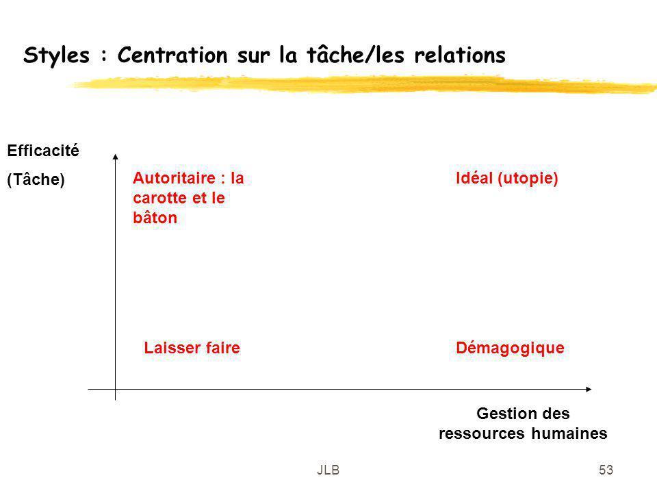 JLB53 Styles : Centration sur la tâche/les relations Gestion des ressources humaines Efficacité (Tâche) Démagogique Autoritaire : la carotte et le bât