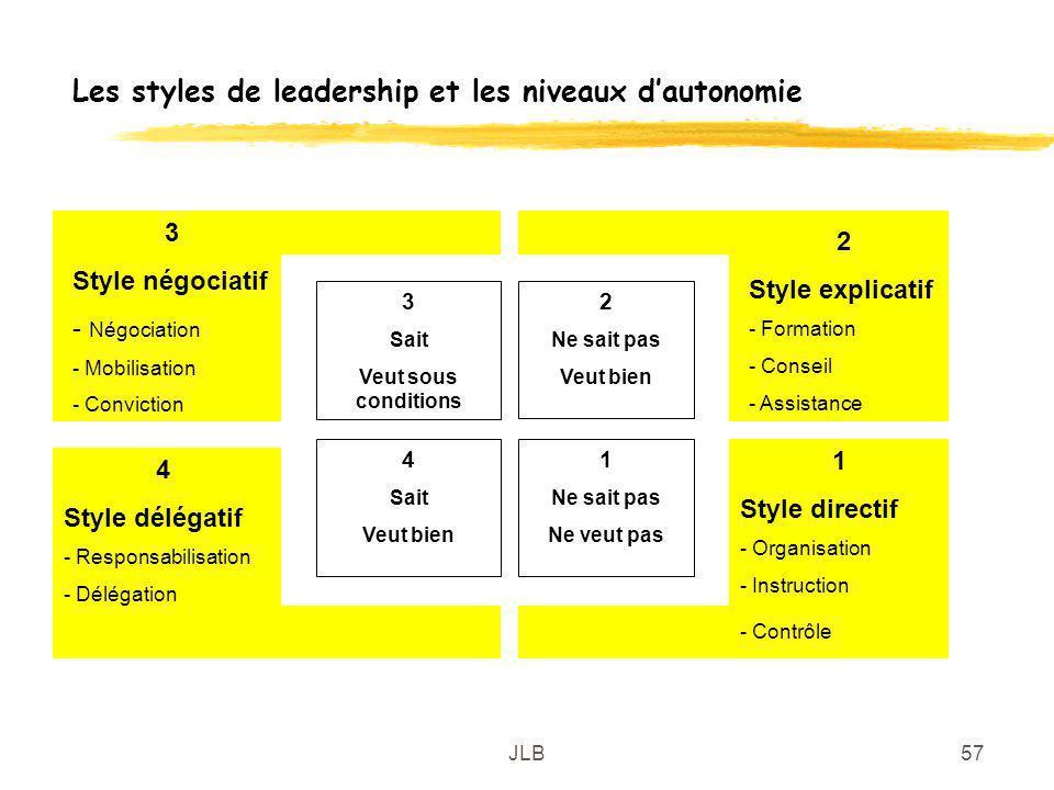 JLB57 Les styles de leadership et les niveaux dautonomie 1 Ne sait pas Ne veut pas 2 Ne sait pas Veut bien 3 Sait Veut sous conditions 4 Sait Veut bie