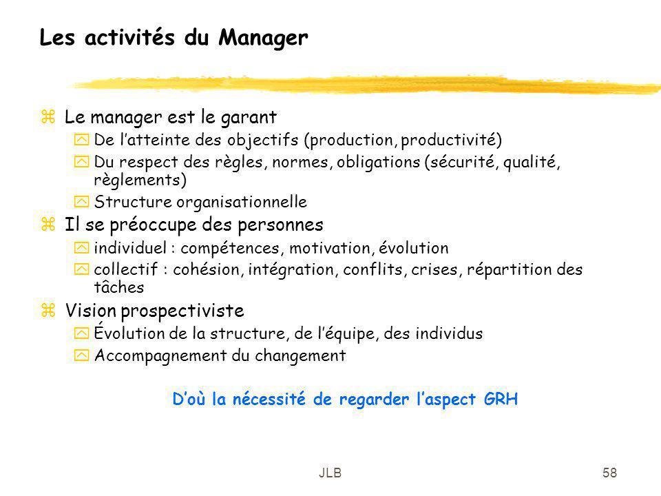 JLB58 Les activités du Manager zLe manager est le garant yDe latteinte des objectifs (production, productivité) yDu respect des règles, normes, obliga