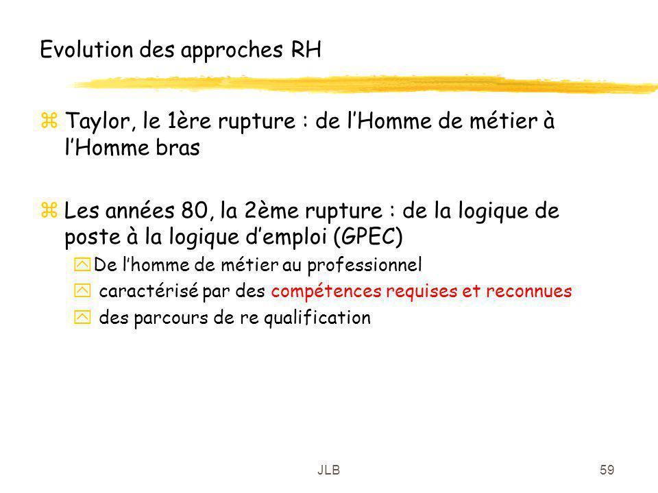 JLB59 Evolution des approches RH zTaylor, le 1ère rupture : de lHomme de métier à lHomme bras zLes années 80, la 2ème rupture : de la logique de poste