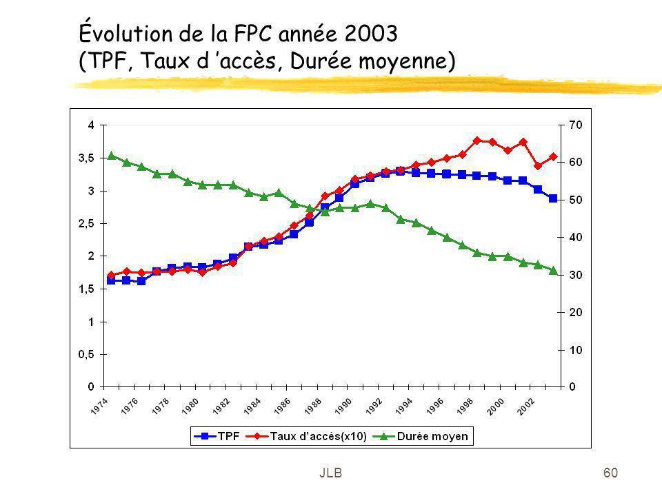 JLB60 Évolution de la FPC année 2003 (TPF, Taux d accès, Durée moyenne)