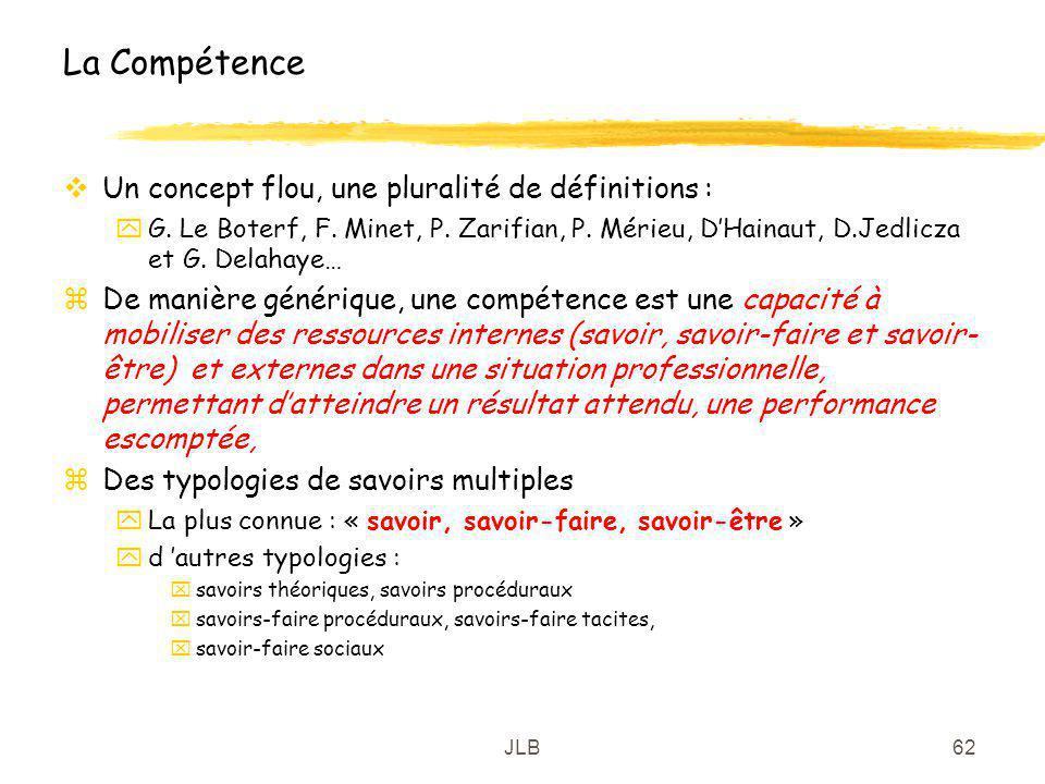 JLB62 La Compétence Un concept flou, une pluralité de définitions : yG. Le Boterf, F. Minet, P. Zarifian, P. Mérieu, DHainaut, D.Jedlicza et G. Delaha