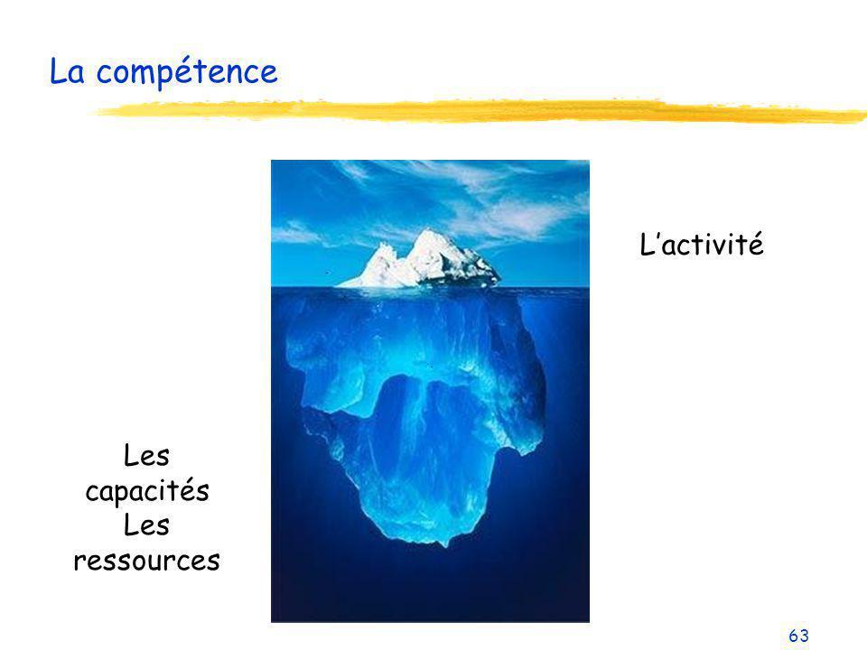 La compétence 63 Lactivité Les capacités Les ressources
