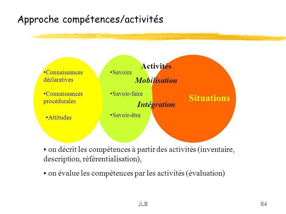 JLB64 Approche compétences/activités Connaissances déclaratives Connaissances procédurales Attitudes Savoirs Savoir-faire Savoir-être Activités Mobili