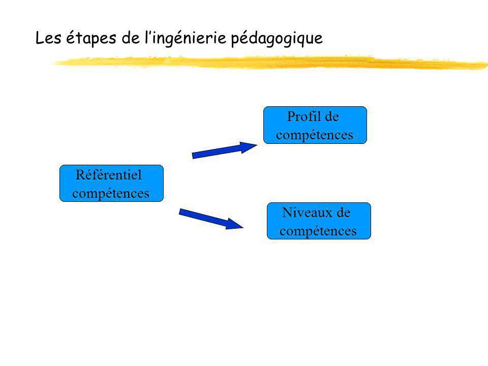 Les étapes de lingénierie pédagogique Profil de compétences Niveaux de compétences Référentiel compétences