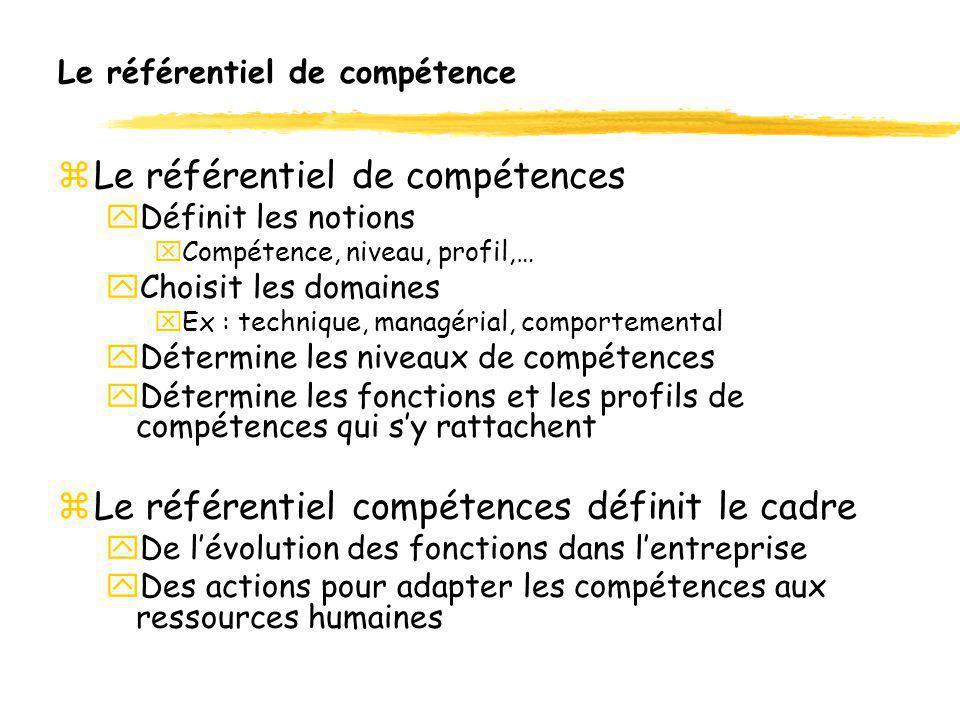 Le référentiel de compétence zLe référentiel de compétences yDéfinit les notions xCompétence, niveau, profil,… yChoisit les domaines xEx : technique,