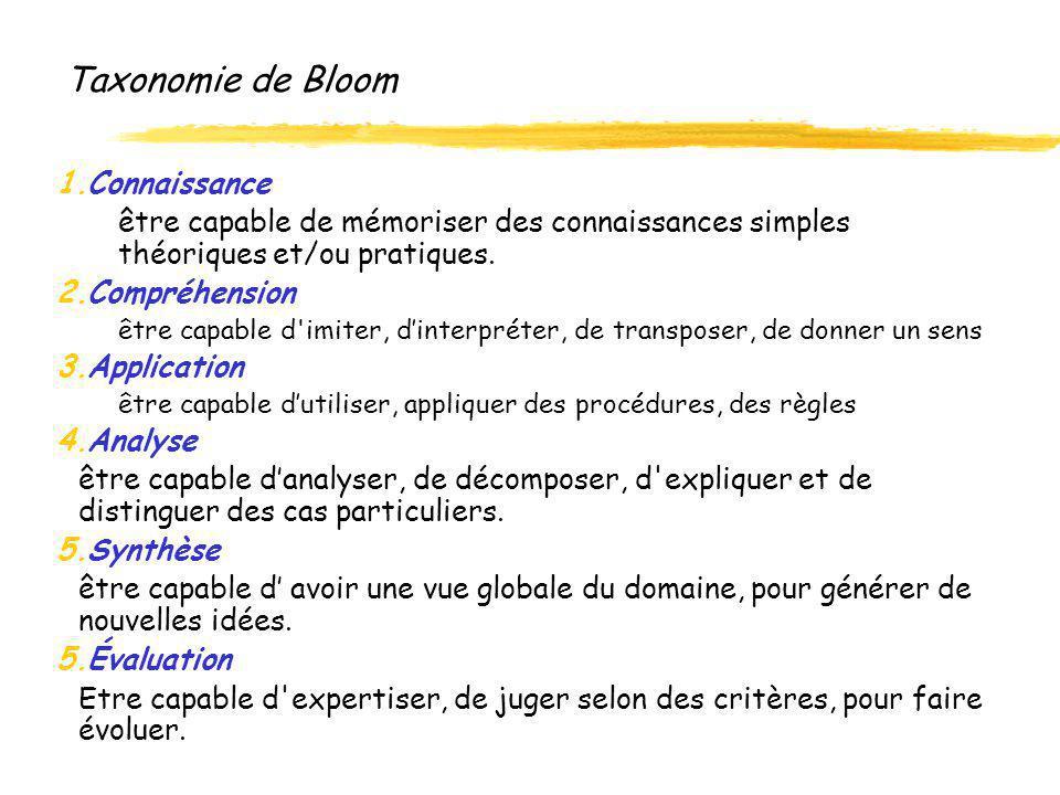 Taxonomie de Bloom 1.Connaissance être capable de mémoriser des connaissances simples théoriques et/ou pratiques. 2.Compréhension être capable d'imite