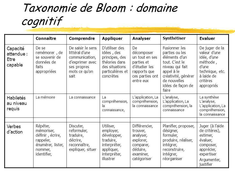 Taxonomie de Bloom : domaine cognitif ConnaîtreComprendreAppliquerAnalyser Synthétiser Evaluer Capacité attendue : Etre capable De se remémorer, de se