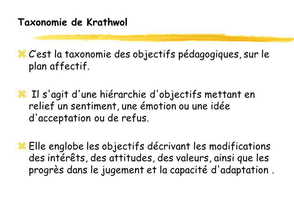 Taxonomie de Krathwol zCest la taxonomie des objectifs pédagogiques, sur le plan affectif. z Il s'agit d'une hiérarchie d'objectifs mettant en relief