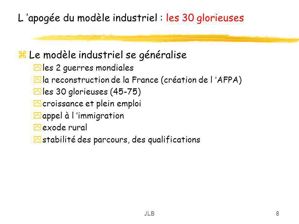JLB8 L apogée du modèle industriel : les 30 glorieuses zLe modèle industriel se généralise yles 2 guerres mondiales yla reconstruction de la France (c