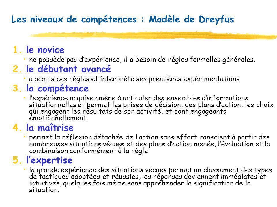 Les niveaux de compétences : Modèle de Dreyfus 1. le novice ne possède pas dexpérience, il a besoin de règles formelles générales. 2. le débutant avan