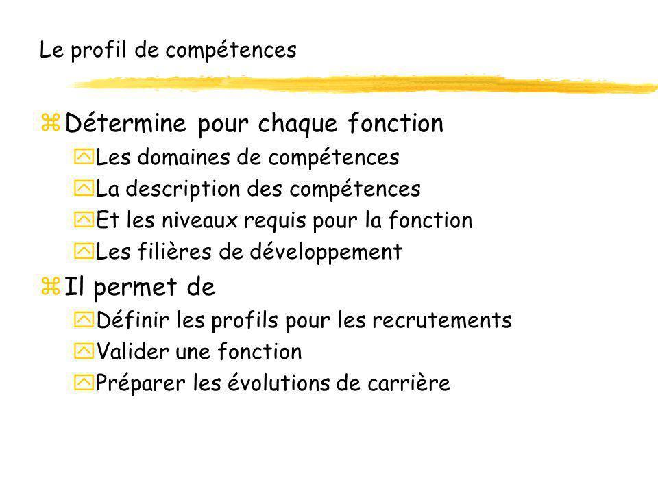 Le profil de compétences zDétermine pour chaque fonction yLes domaines de compétences yLa description des compétences yEt les niveaux requis pour la f