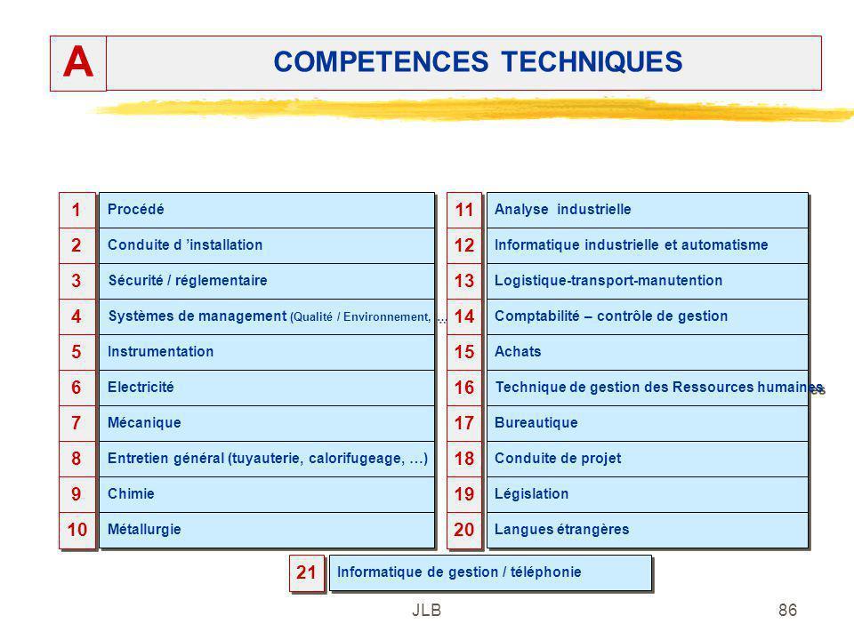 JLB86 COMPETENCES TECHNIQUES A 1 1 2 2 3 3 4 4 5 5 6 6 Procédé Conduite d installation Sécurité / réglementaire Systèmes de management (Qualité / Envi