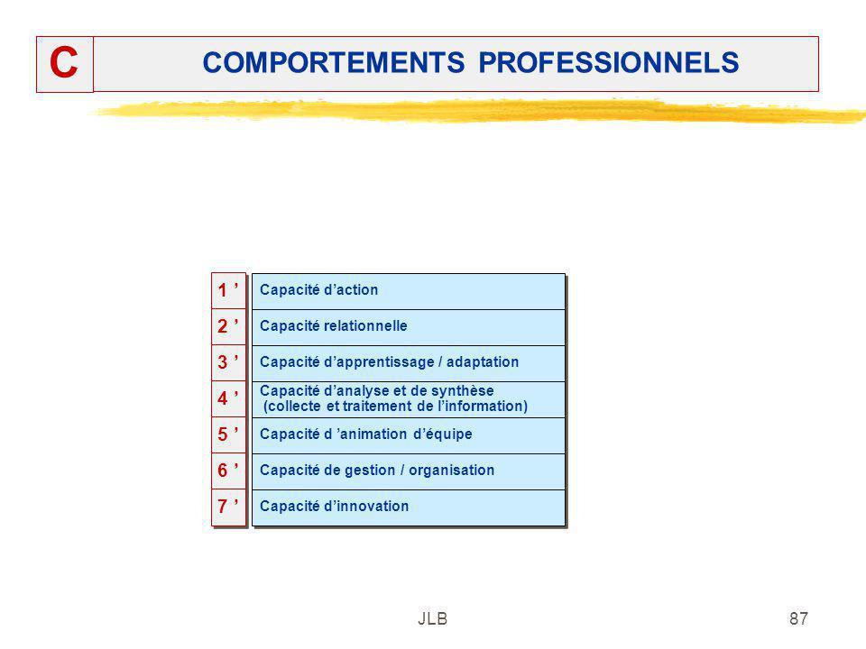 JLB87 COMPORTEMENTS PROFESSIONNELS C 1 1 2 2 3 3 4 4 5 5 6 6 7 7 Capacité daction Capacité relationnelle Capacité dapprentissage / adaptation Capacité
