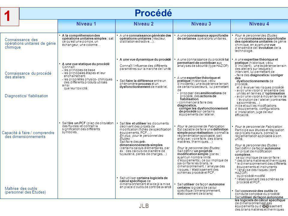 JLB88 Procédé 1 Niveau 4Niveau 3Niveau 2Niveau 1 Pour le personnel des Etudes: A une connaissance approfondie des opérations unitaires de génie chimiq
