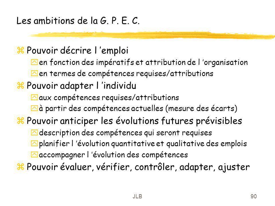 JLB90 Les ambitions de la G. P. E. C. zPouvoir décrire l emploi yen fonction des impératifs et attribution de l organisation yen termes de compétences