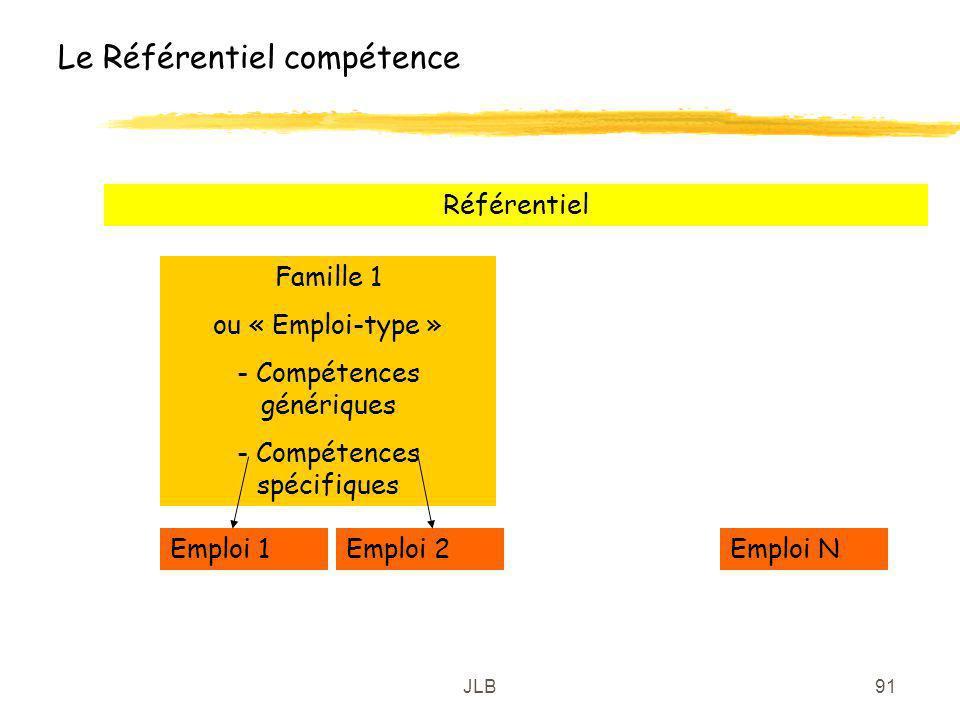 JLB91 Le Référentiel compétence Emploi 1Emploi 2Emploi N Famille 1 ou « Emploi-type » - Compétences génériques - Compétences spécifiques Référentiel