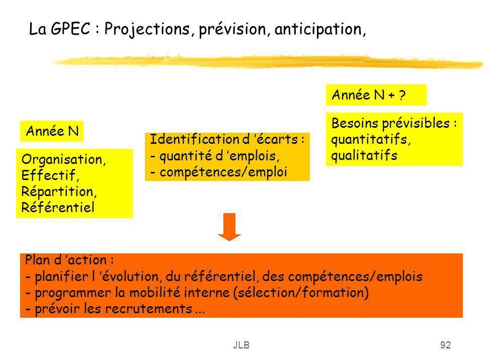 JLB92 La GPEC : Projections, prévision, anticipation, Organisation, Effectif, Répartition, Référentiel Année N + ? Année N Besoins prévisibles : quant