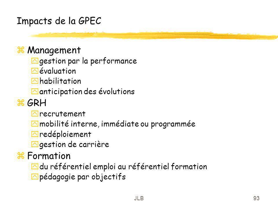 JLB93 Impacts de la GPEC zManagement ygestion par la performance yévaluation yhabilitation yanticipation des évolutions zGRH yrecrutement ymobilité in