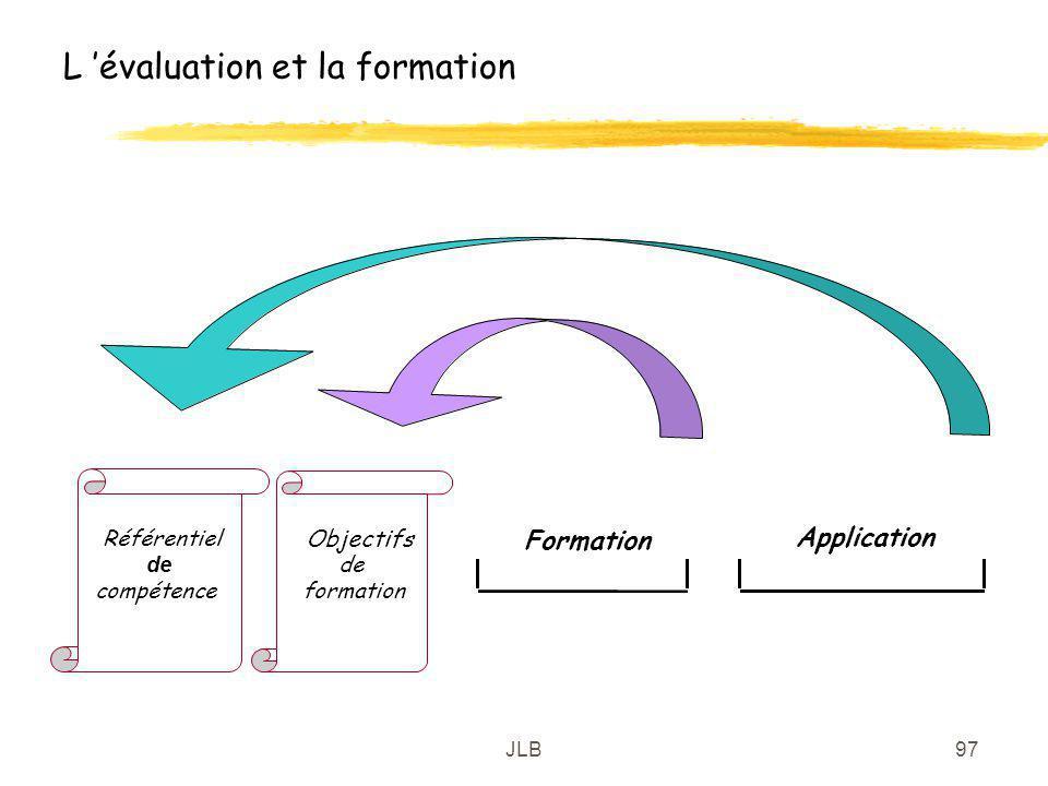 JLB97 L évaluation et la formation Objectifs de formation Référentiel de compétence Formation Application
