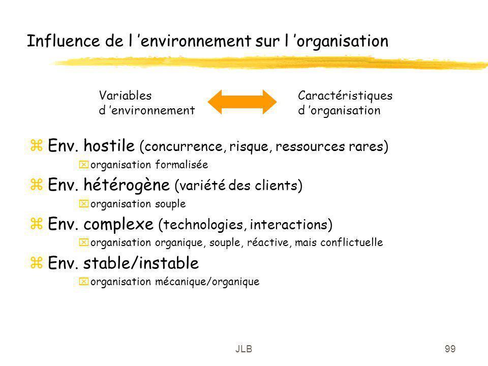 JLB99 Influence de l environnement sur l organisation zEnv. hostile (concurrence, risque, ressources rares) xorganisation formalisée zEnv. hétérogène