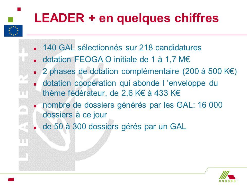 LEADER + en quelques chiffres n 140 GAL sélectionnés sur 218 candidatures n dotation FEOGA O initiale de 1 à 1,7 M n 2 phases de dotation complémentai
