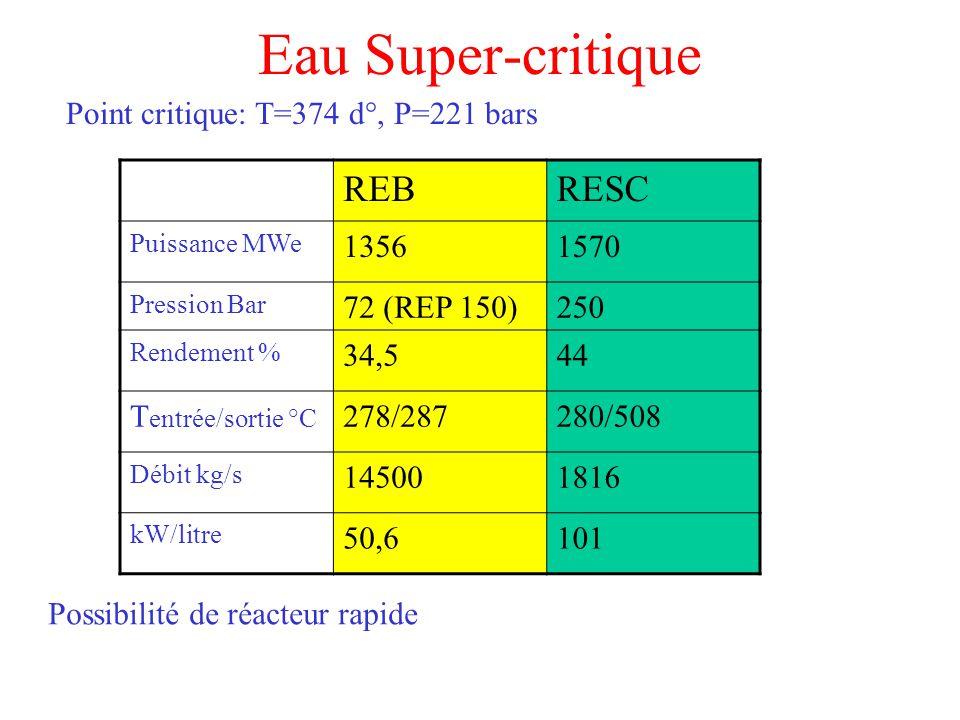 Eau Super-critique Point critique: T=374 d°, P=221 bars REBRESC Puissance MWe 13561570 Pression Bar 72 (REP 150)250 Rendement % 34,544 T entrée/sortie °C 278/287280/508 Débit kg/s 145001816 kW/litre 50,6101 Possibilité de réacteur rapide