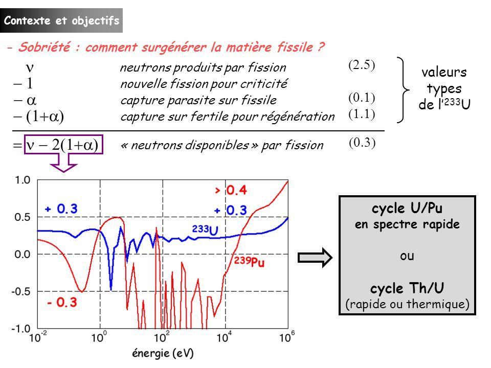 Contexte et objectifs - Sobriété : comment surgénérer la matière fissile .