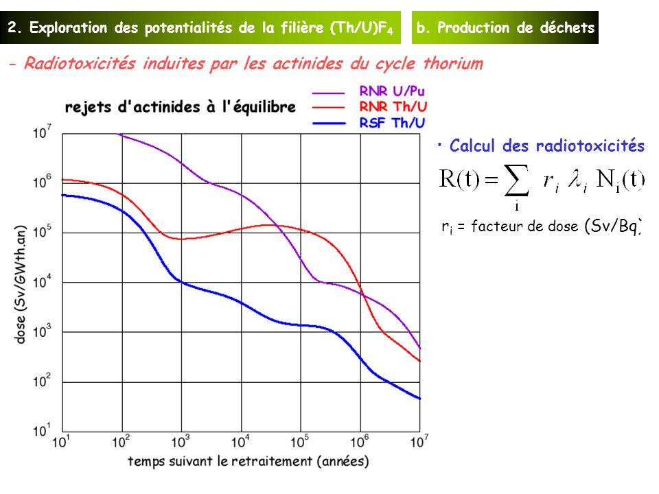 2.Exploration des potentialités de la filière (Th/U)F 4 b.
