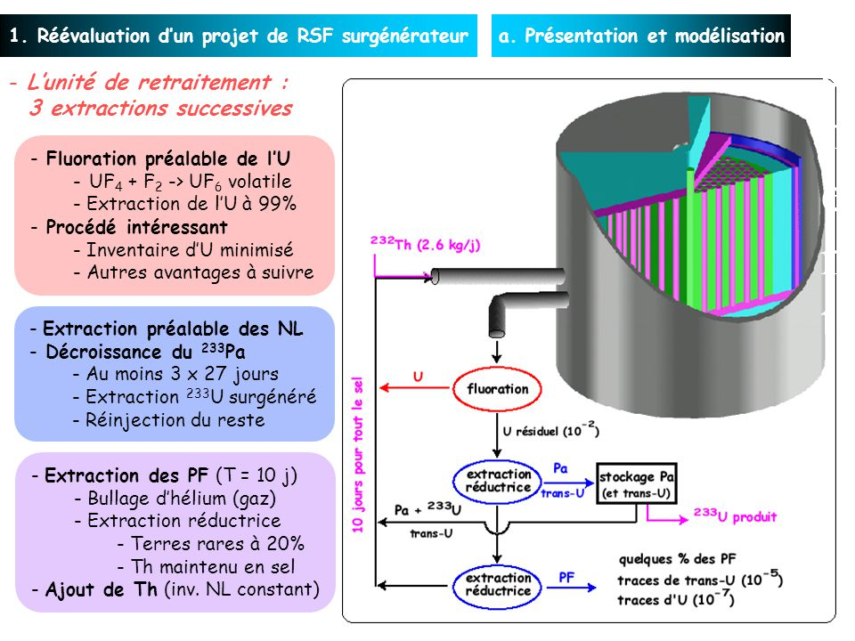 1. Réévaluation dun projet de RSF surgénérateura. Présentation et modélisation - Extraction des PF (T = 10 j) - Bullage dhélium (gaz) - Extraction réd