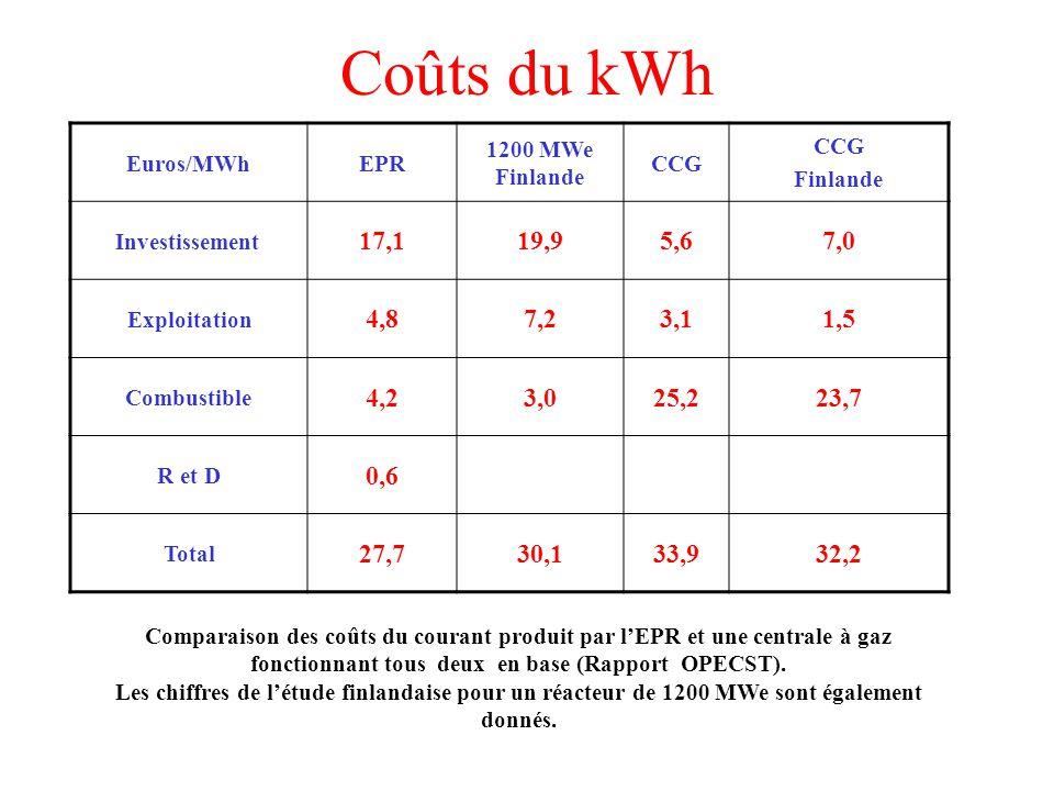 Coûts du kWh Euros/MWhEPR 1200 MWe Finlande CCG Finlande Investissement 17,119,95,67,0 Exploitation 4,87,23,11,5 Combustible 4,23,025,223,7 R et D 0,6 Total 27,730,133,932,2 Comparaison des coûts du courant produit par lEPR et une centrale à gaz fonctionnant tous deux en base (Rapport OPECST).