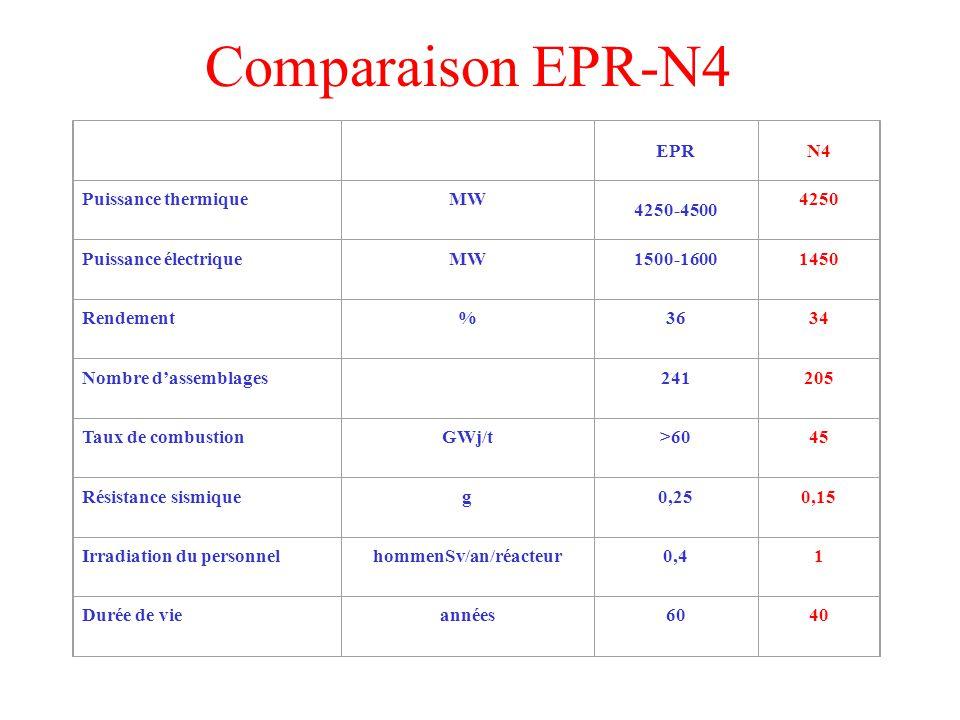 EPRN4 Puissance thermiqueMW 4250-4500 4250 Puissance électriqueMW1500-16001450 Rendement%3634 Nombre dassemblages 241205 Taux de combustionGWj/t>6045 Résistance sismiqueg0,250,15 Irradiation du personnelhommenSv/an/réacteur0,41 Durée de vieannées6040 Comparaison EPR-N4