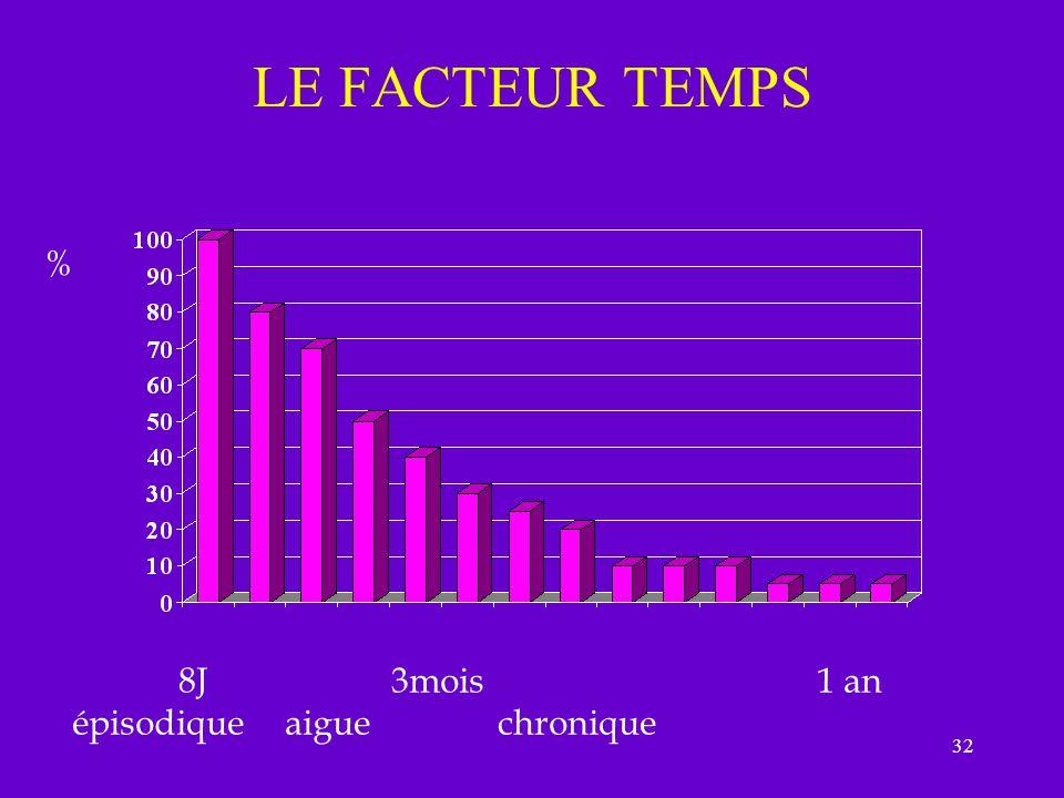 32 LE FACTEUR TEMPS % 8J3mois1 an épisodiqueaiguechronique