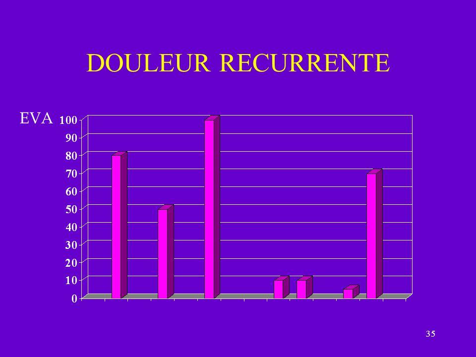 35 DOULEUR RECURRENTE EVA
