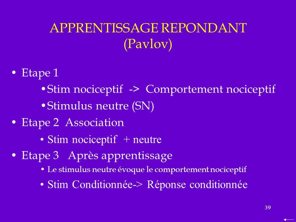 39 APPRENTISSAGE REPONDANT (Pavlov) Etape 1 Stim nociceptif -> Comportement nociceptif Stimulus neutre (SN) Etape 2 Association Stim nociceptif + neut