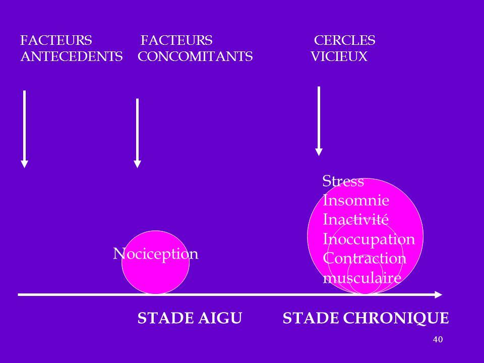 40 FACTEURS FACTEURS CERCLES ANTECEDENTS CONCOMITANTS VICIEUX Stress Insomnie Inactivité Inoccupation Contraction musculaire STADE AIGU STADE CHRONIQU