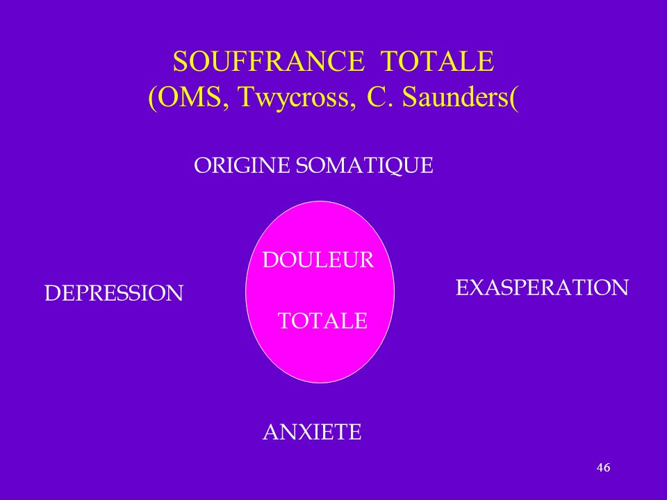 46 SOUFFRANCE TOTALE (OMS, Twycross, C. Saunders( ORIGINE SOMATIQUE DEPRESSION EXASPERATION ANXIETE DOULEUR TOTALE