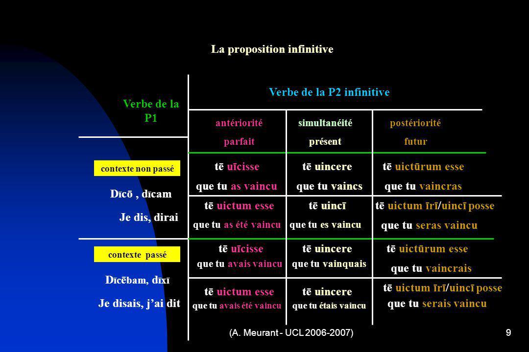 (A. Meurant - UCL 2006-2007)9 La proposition infinitive simultanéité présent antériorité parfait postériorité futur Verbe de la P1 Verbe de la P2 infi