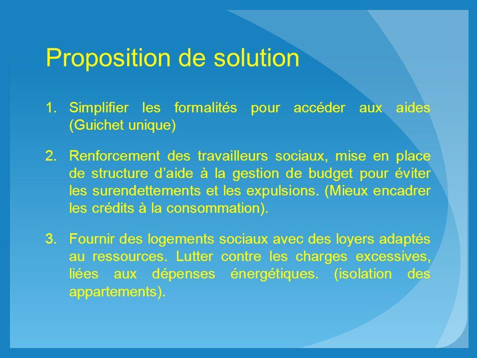 Proposition de solution 1.Simplifier les formalités pour accéder aux aides (Guichet unique) 2.Renforcement des travailleurs sociaux, mise en place de structure daide à la gestion de budget pour éviter les surendettements et les expulsions.