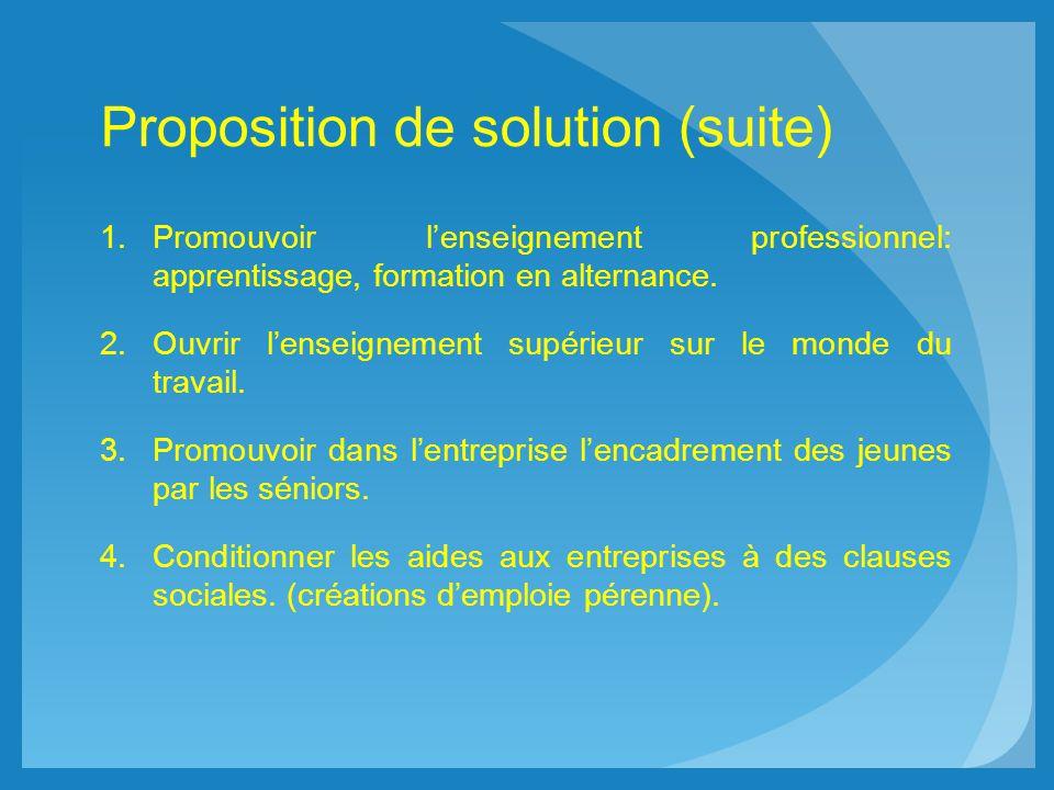 Proposition de solution (suite) 1.Promouvoir lenseignement professionnel: apprentissage, formation en alternance. 2.Ouvrir lenseignement supérieur sur