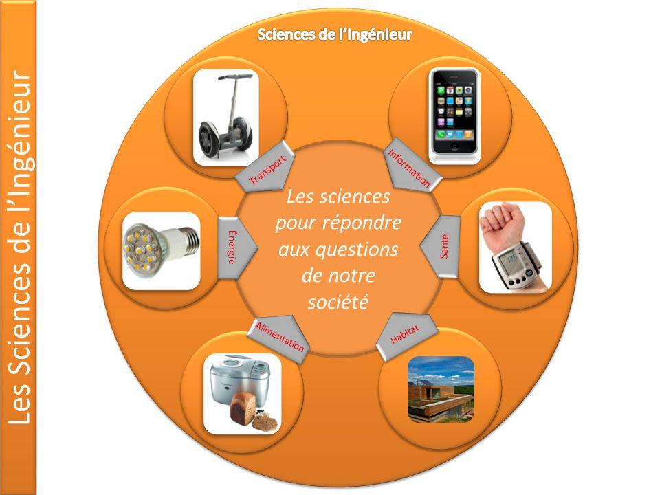 Les Sciences de lIngénieur Les sciences pour répondre aux questions de notre société Transport Information Santé Alimentation Énergie Habitat