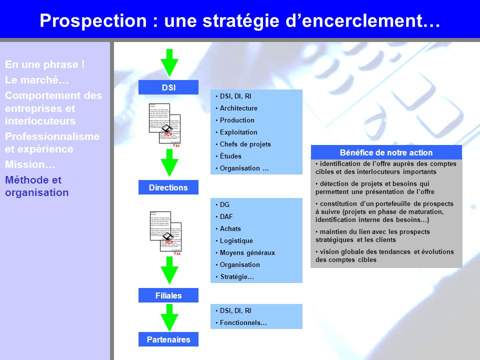 Prospection : une stratégie dencerclement… En une phrase ! Le marché… Comportement des entreprises et interlocuteurs Professionnalisme et expérience M