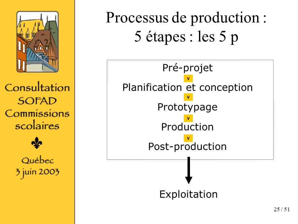 25 / 51 Processus de production : 5 étapes : les 5 p Pré-projet Planification et conception Prototypage Production Post-production Exploitation V V V V