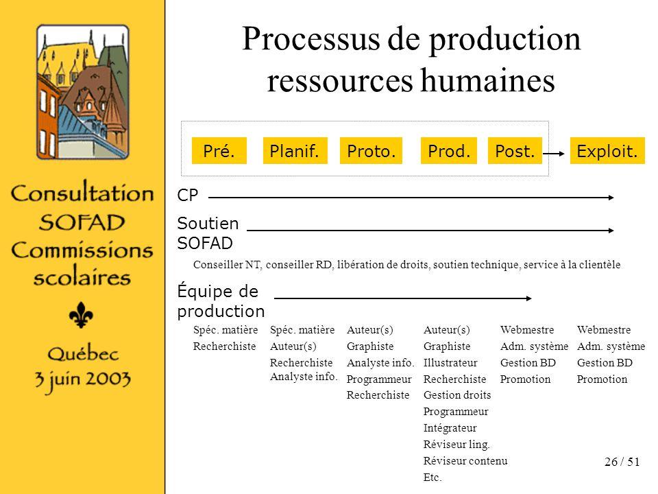 26 / 51 Processus de production ressources humaines Pré.Planif.Proto.Prod.Post.Exploit.