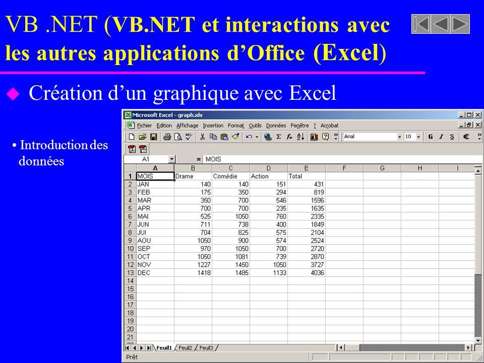 VB.NET ( VB.NET et interactions avec les autres applications dOffice (Excel ) u Création dun graphique en VB.NET en utilisant les objets de Excel 9.0 –Code associé au bouton qui lance la création du graphique »Écriture des données dans la feuille xls
