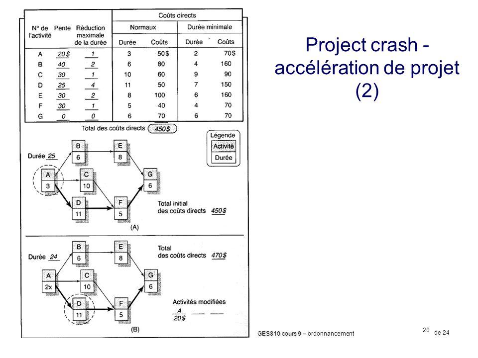 20 GES810 cours 9 – GES810 cours 9 – ordonnancement de 24 2012 Witold Suryn Project crash - accélération de projet (2)