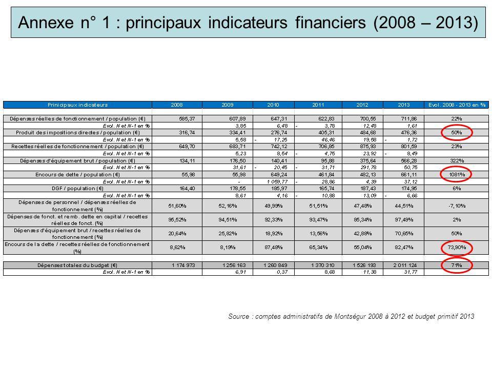 Annexe n° 1 : principaux indicateurs financiers (2008 – 2013) Source : comptes administratifs de Montségur 2008 à 2012 et budget primitif 2013