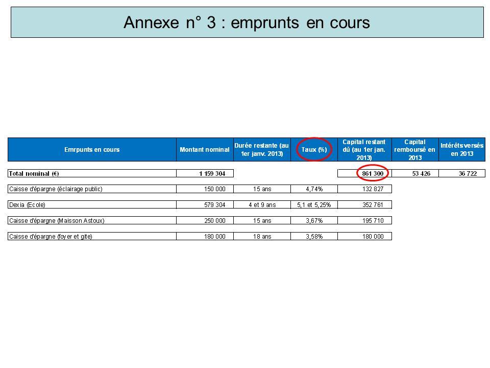 Annexe n° 4 : subventions versées par la mairie en 2013 Source : budget primitif 2013
