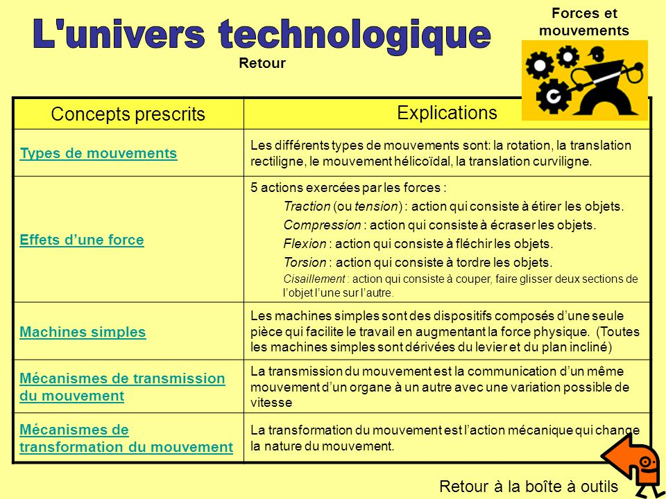 Concepts prescrits Explications Types de mouvements Les différents types de mouvements sont: la rotation, la translation rectiligne, le mouvement héli